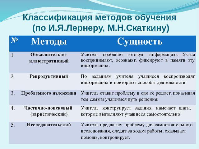 Классификация методов обучения (по И.Я.Лернеру, М.Н.Скаткину) № Методы Сущнос...