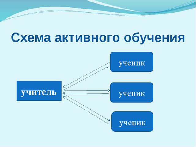 Схема активного обучения учитель ученик ученик ученик