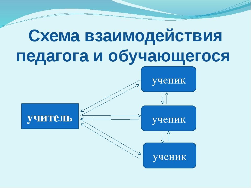 Схема взаимодействия педагога и обучающегося учитель ученик ученик ученик
