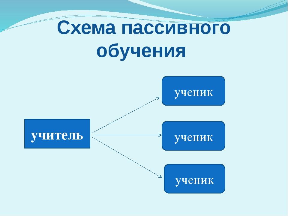 Схема пассивного обучения учитель ученик ученик ученик