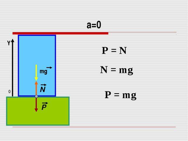 а=0 P = N 0 Y N = mg P = mg