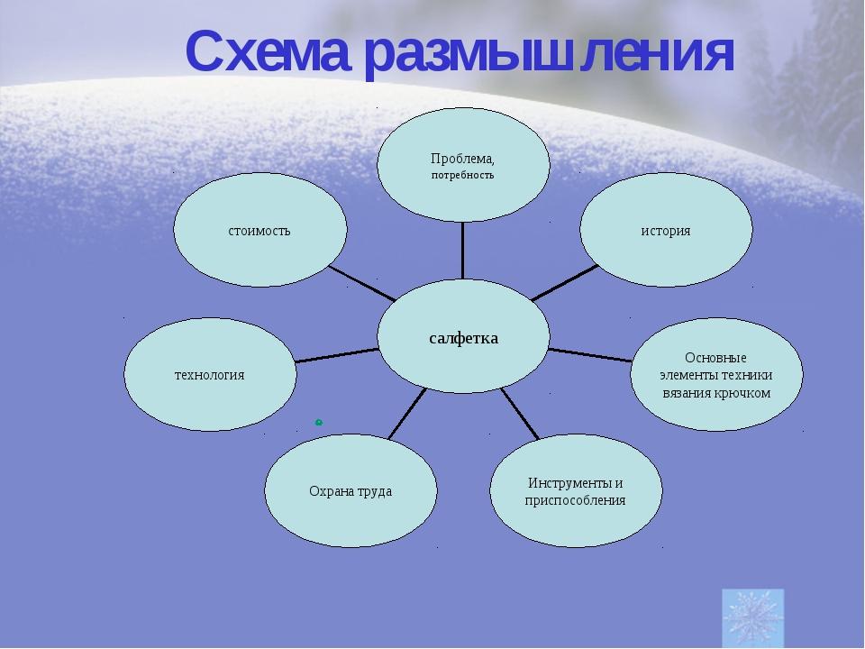 Схема размышления