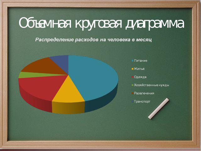 Объемная круговая диаграмма
