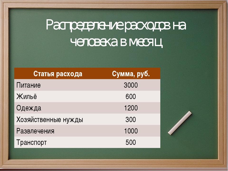 Распределение расходов на человека в месяц        Статья расходаСумма...