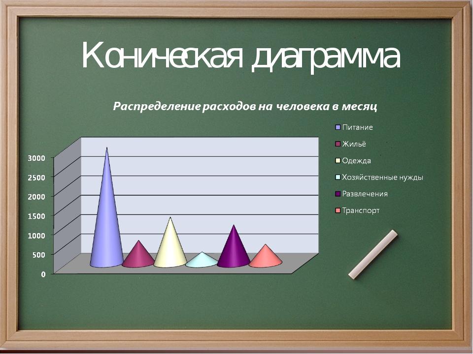 Коническая диаграмма