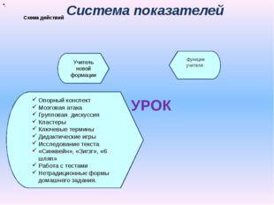 Схема действий Система показателей УРОК функции учителя Инновационые приемы
