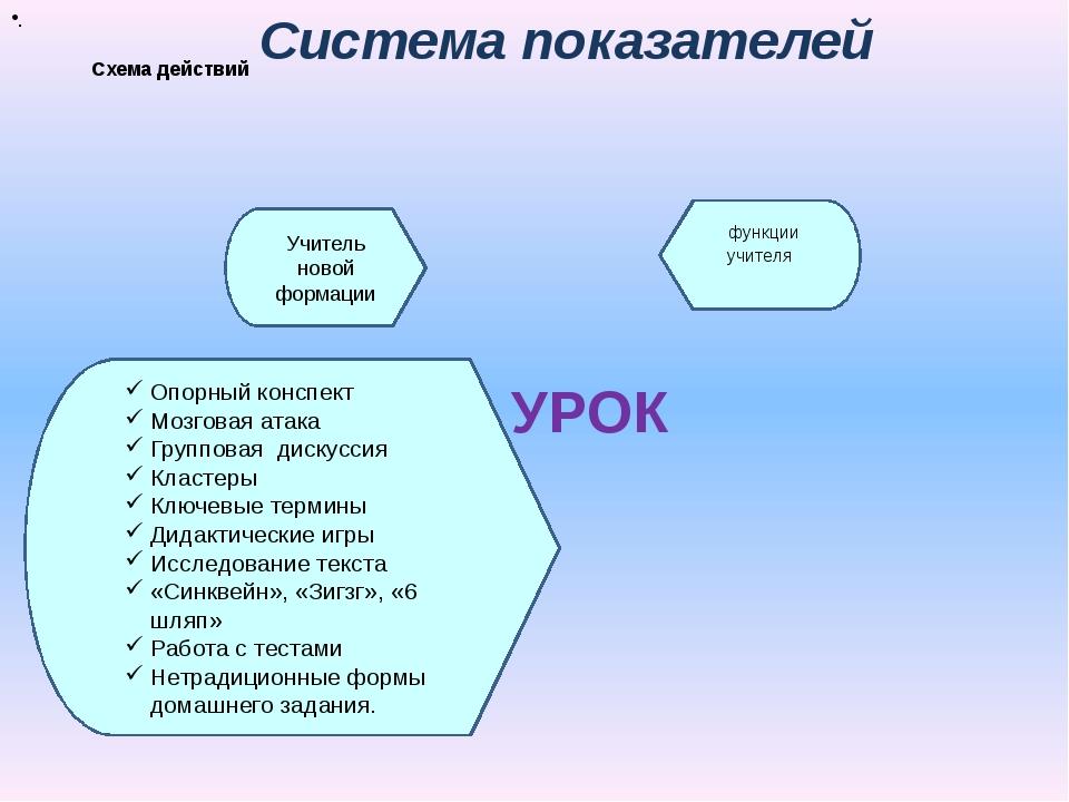 Схема действий Система показателей УРОК функции учителя Инновационые приемы...