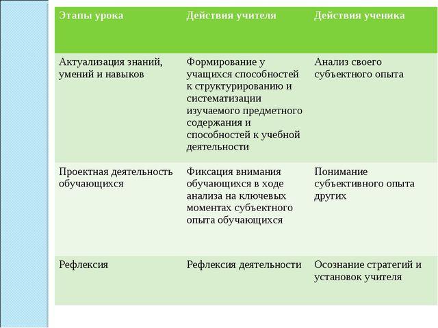 Этапы урокаДействия учителя Действия ученика Актуализация знаний, умений и...