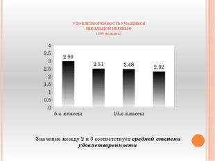 УДОВЛЕТВОРЕННОСТЬ УЧАЩИХСЯ ШКОЛЬНОЙ ЖИЗНЬЮ (340 человек) Значение между 2 и 3