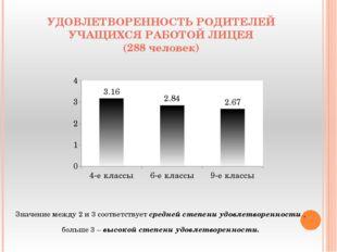 УДОВЛЕТВОРЕННОСТЬ РОДИТЕЛЕЙ УЧАЩИХСЯ РАБОТОЙ ЛИЦЕЯ (288 человек) Значение меж
