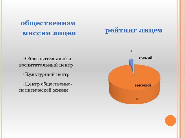 общественная миссия лицея Образовательный и воспитательный центр Культурный ц...