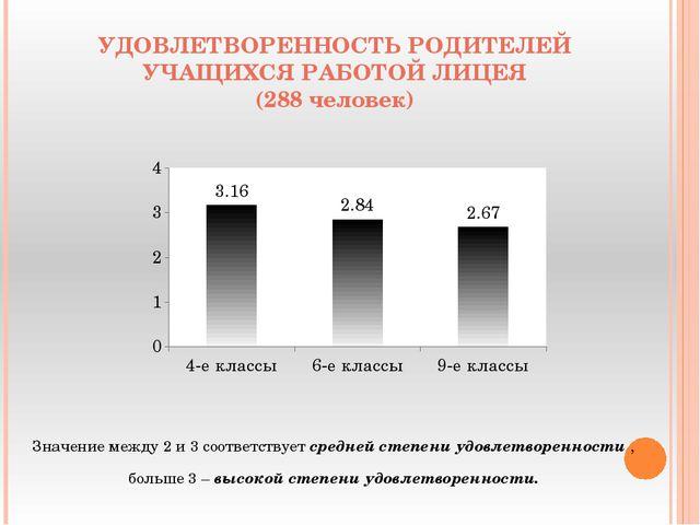 УДОВЛЕТВОРЕННОСТЬ РОДИТЕЛЕЙ УЧАЩИХСЯ РАБОТОЙ ЛИЦЕЯ (288 человек) Значение меж...