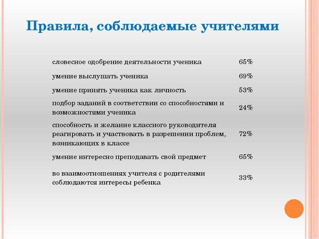 Правила, соблюдаемые учителями словесноеодобрение деятельности ученика 65% ум...
