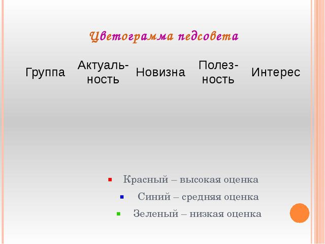 Цветограмма педсовета Красный – высокая оценка Синий – средняя оценка Зеленый...