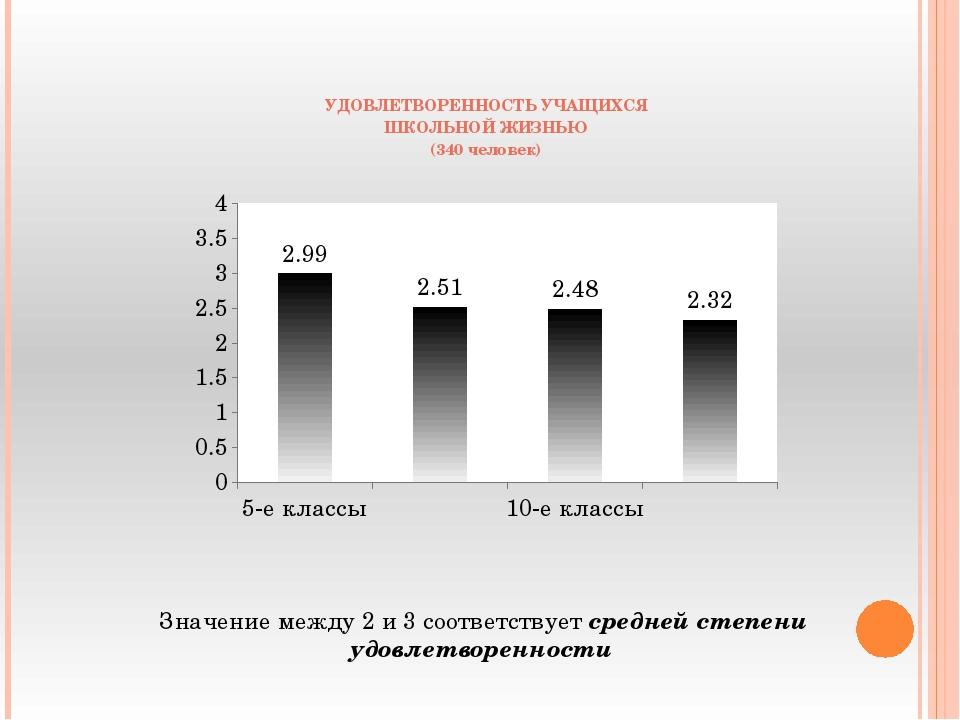 УДОВЛЕТВОРЕННОСТЬ УЧАЩИХСЯ ШКОЛЬНОЙ ЖИЗНЬЮ (340 человек) Значение между 2 и 3...