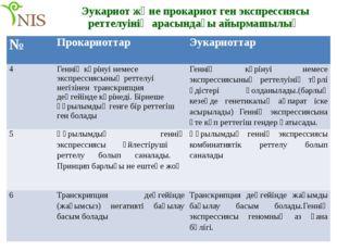 Эукариот және прокариот ген экспрессиясы реттелуінің арасындағы айырмашылық №