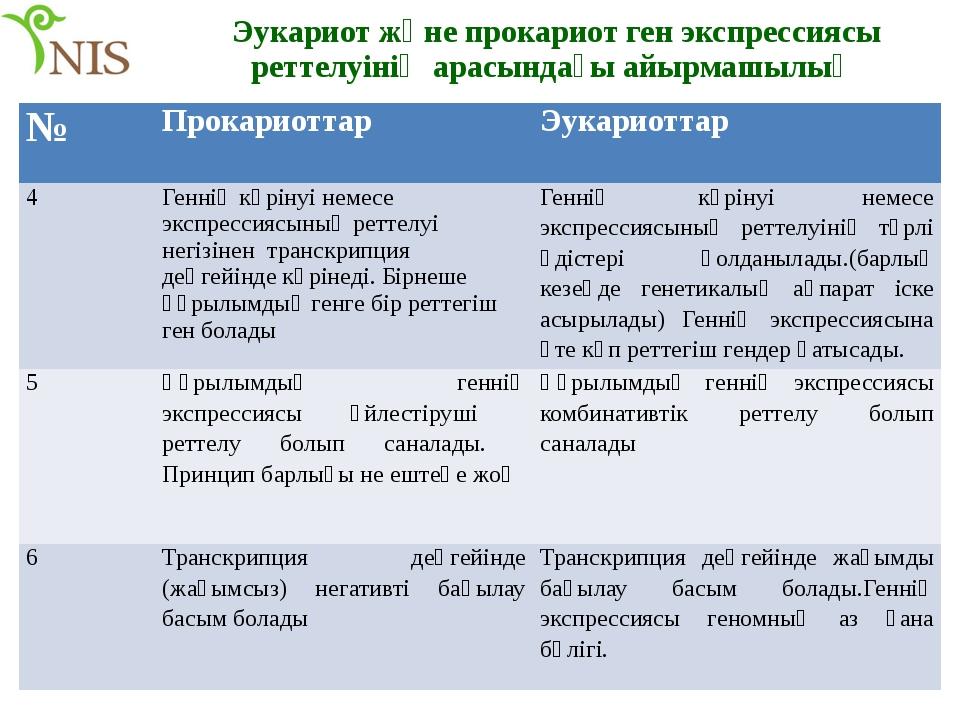 Эукариот және прокариот ген экспрессиясы реттелуінің арасындағы айырмашылық №...