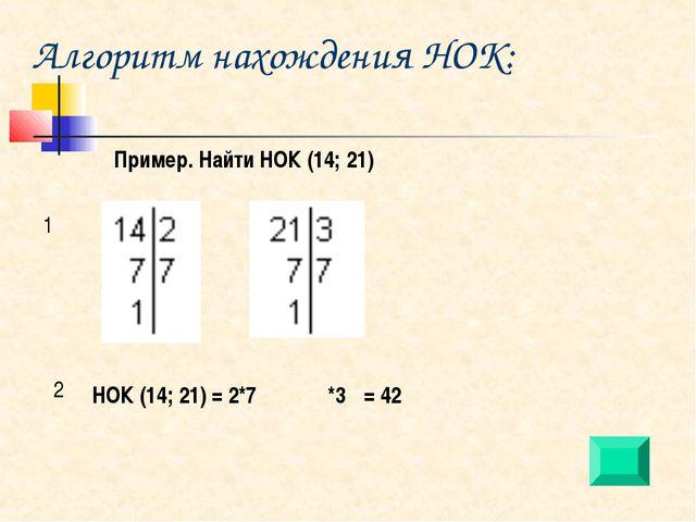 Алгоритм нахождения НОК: Пример. Найти НОК (14; 21) 1 2 НОК (14; 21) = 2*7 *3...