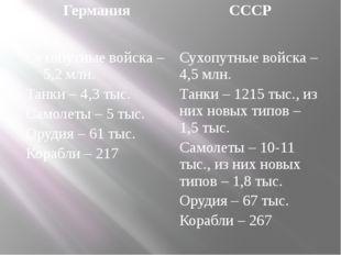 Германия СССР Сухопутные войска – 5,2 млн. Танки – 4,3 тыс. Самолеты – 5 тыс.
