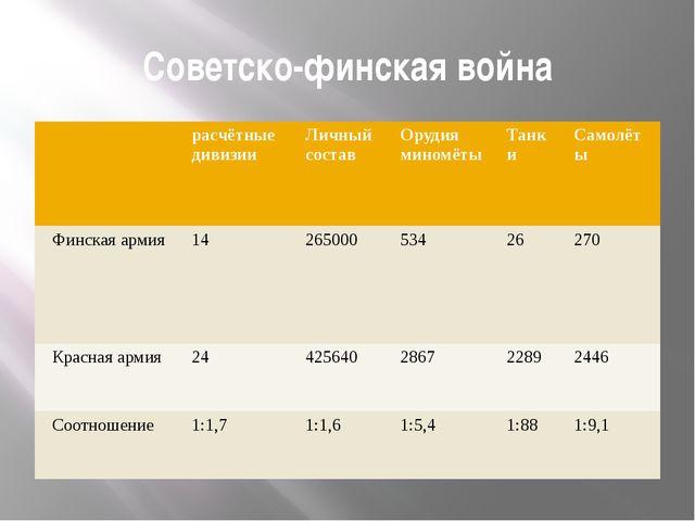 Советско-финская война расчётные дивизии Личный состав Орудия миномёты Танки...