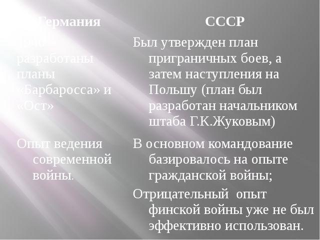 Германия СССР 1940 – разработаны планы «Барбаросса» и «Ост» Был утвержден пла...