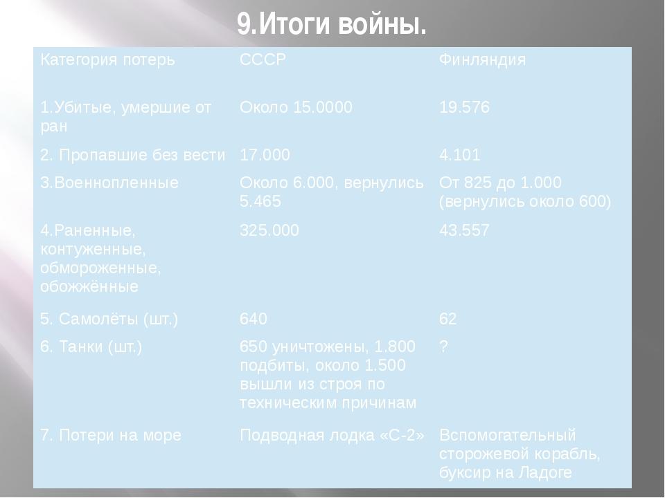 9.Итоги войны. Категория потерь СССР Финляндия 1.Убитые,умершие от ран Около...