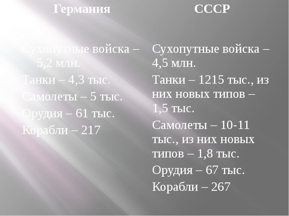 Германия СССР Сухопутные войска – 5,2 млн. Танки – 4,3 тыс. Самолеты – 5 тыс....