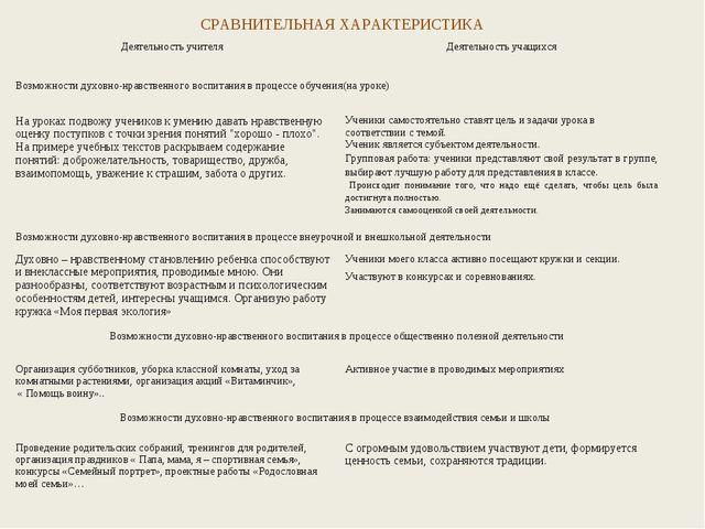 СРАВНИТЕЛЬНАЯ ХАРАКТЕРИСТИКА Деятельность учителя Деятельность учащихся Возм...