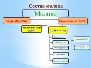 Состав молока Молоко Вода (87,5%) Сухое вещество (12,5%) Молочный жир (3,8%)