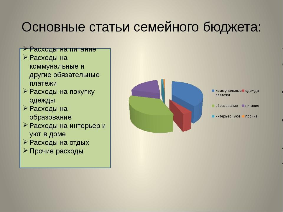 Основные статьи семейного бюджета: Расходы на питание Расходы на коммунальные...
