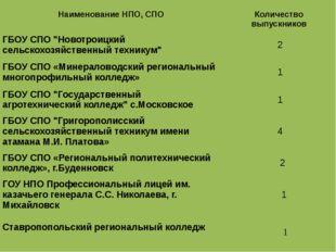 """НаименованиеНПО, СПО Количествовыпускников ГБОУ СПО """"Новотроицкий сельскохоз"""