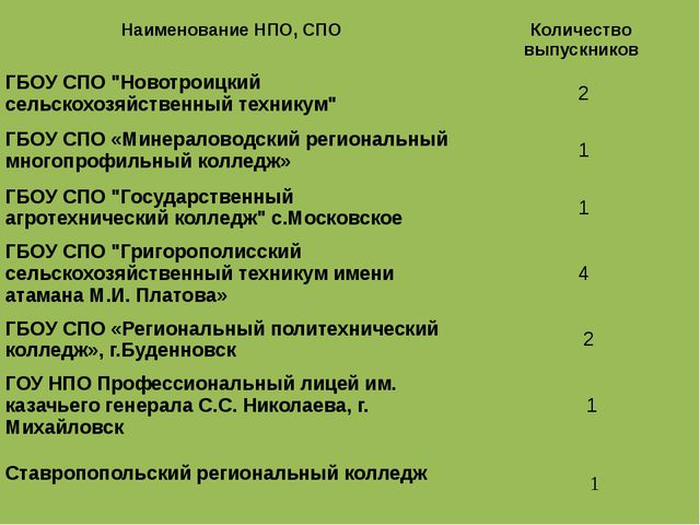 """НаименованиеНПО, СПО Количествовыпускников ГБОУ СПО """"Новотроицкий сельскохоз..."""