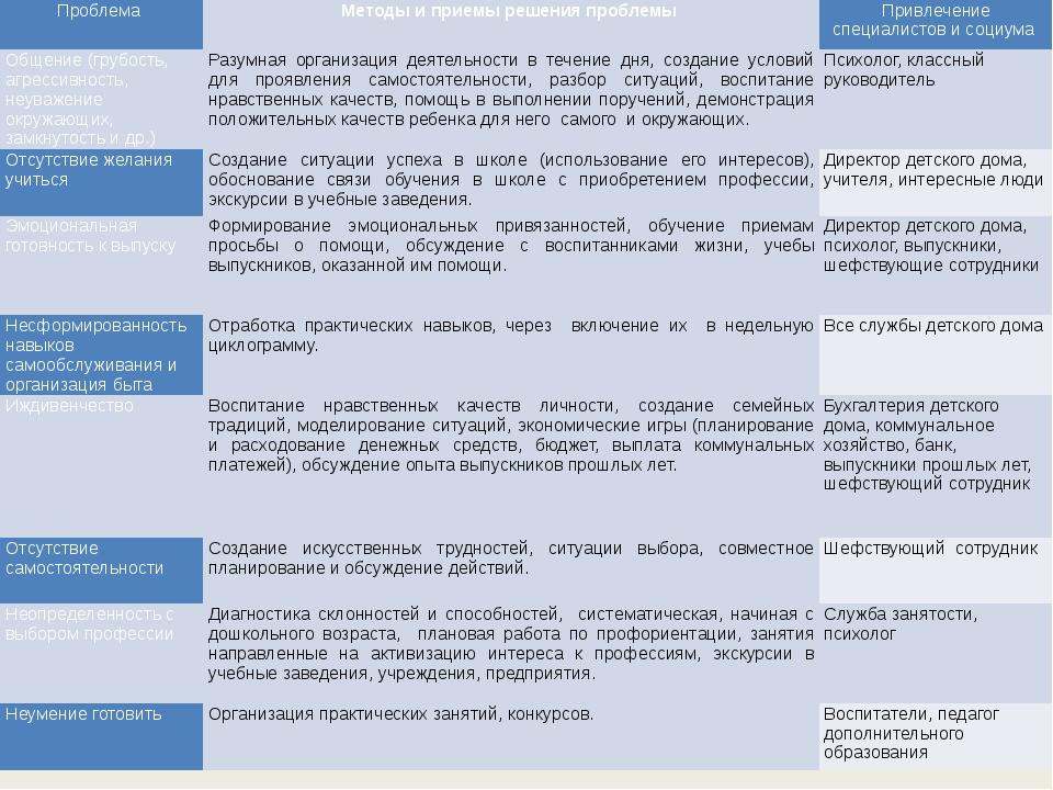 Проблема Методы и приемы решения проблемы Привлечение специалистов и социума...