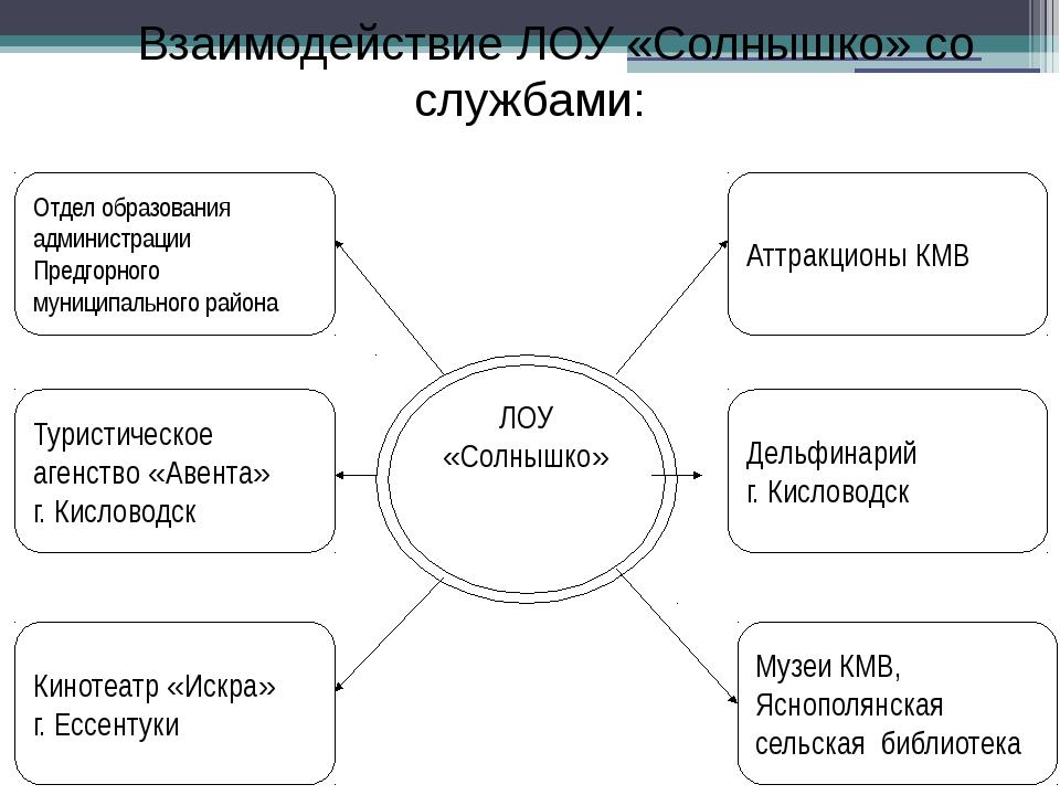 ЛОУ «Солнышко» Отдел образования администрации Предгорного муниципального рай...