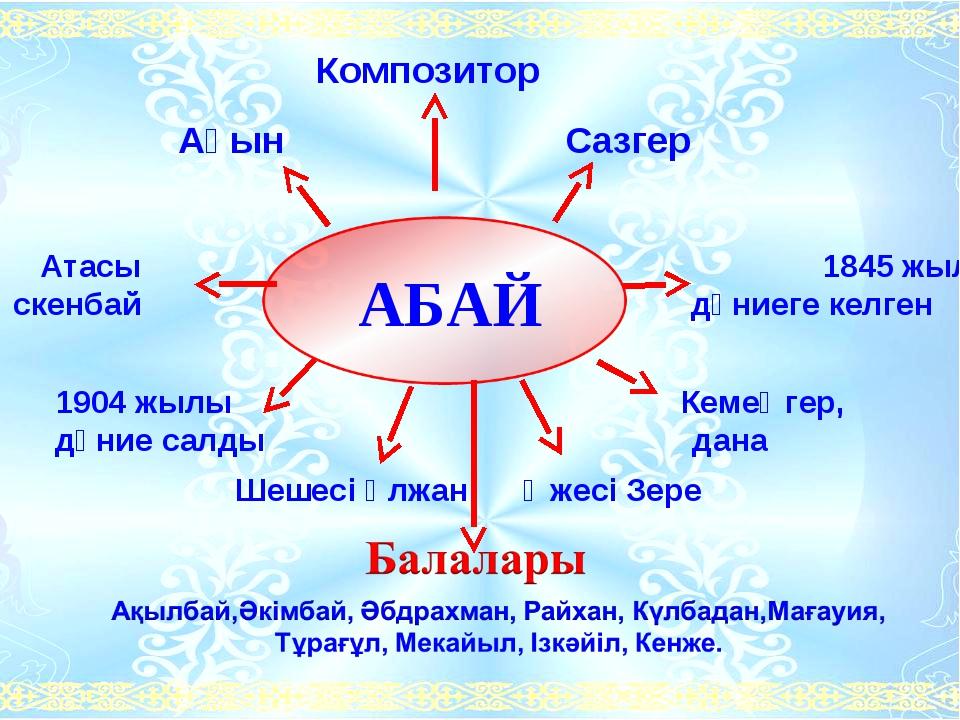 Композитор Ақын Сазгер Атасы 1845 жылы Өскенбай дүниеге келген  1904 жылы...