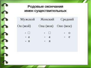 Родовые окончания имен существительных МужскойЖенскийСредний Он (мой)Она (