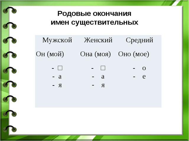 Родовые окончания имен существительных МужскойЖенскийСредний Он (мой)Она (...