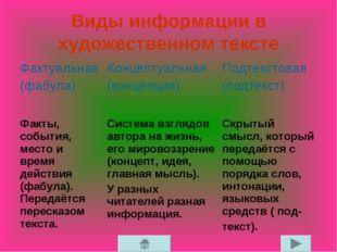 Виды информации в художественном тексте Фактуальная (фабула) Концептуальная