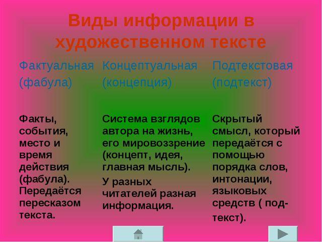 Виды информации в художественном тексте Фактуальная (фабула) Концептуальная...