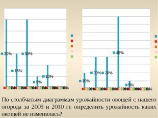 По столбчатым диаграммам урожайности овощей с нашего огорода за 2009 и 2010 г