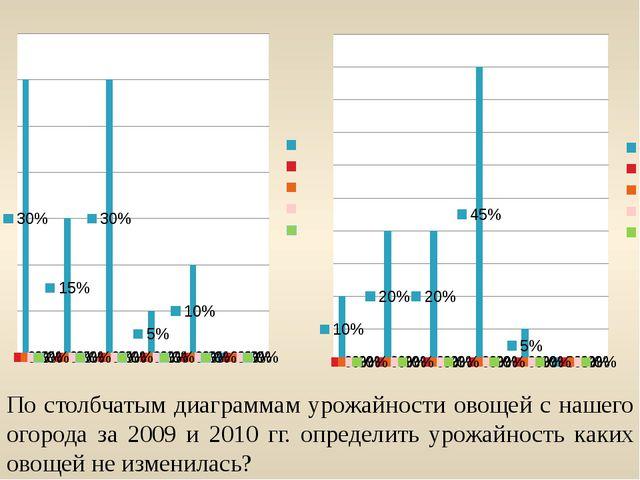 По столбчатым диаграммам урожайности овощей с нашего огорода за 2009 и 2010 г...