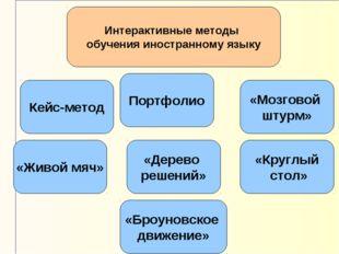 Интерактивные методы обучения иностранному языку Кейс-метод «Мозговой штурм»