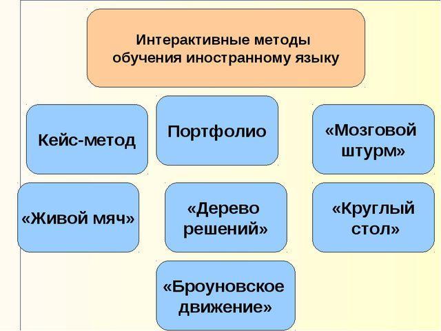 Интерактивные методы обучения иностранному языку Кейс-метод «Мозговой штурм»...