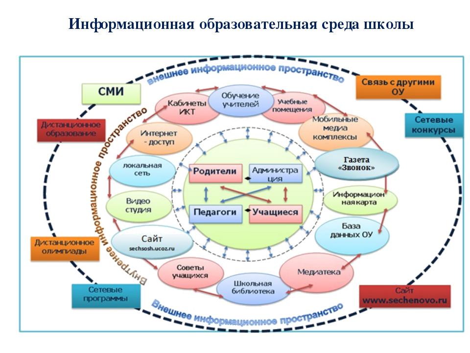 Информационная образовательная среда школы