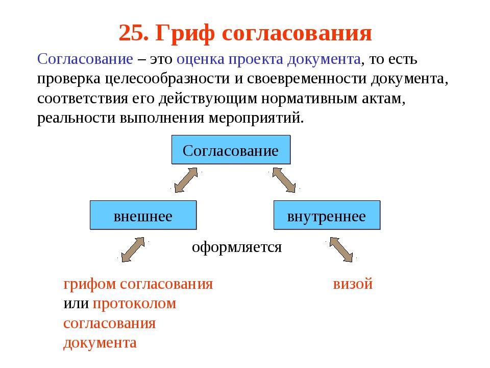 25. Гриф согласования Согласование – это оценка проекта документа, то есть пр...
