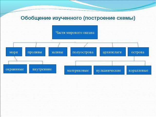 Обобщение изученного (построение схемы) Части мирового океана моря проливы за...