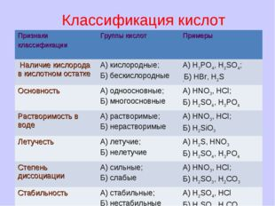 Классификация кислот Признаки классификации Группы кислот Примеры Наличие к