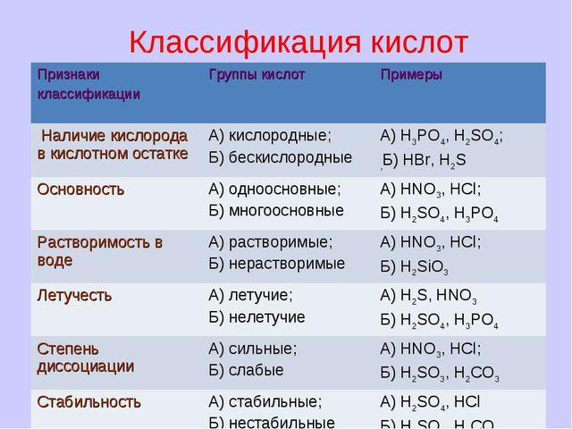 Классификация кислот Признаки классификации Группы кислот Примеры Наличие к...