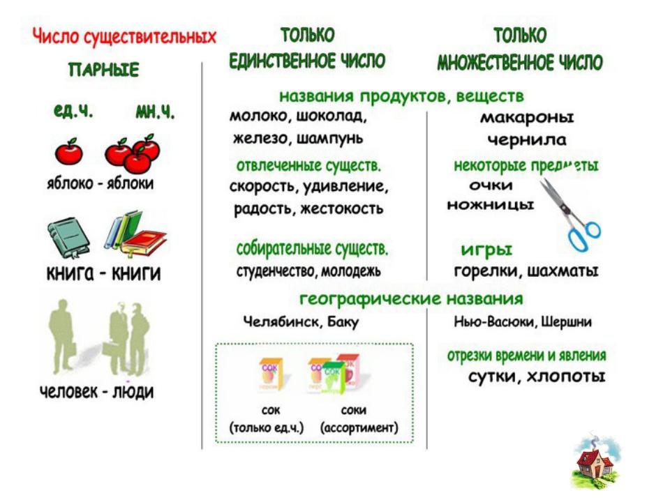 Множественным русском существительного знакомство на с языке числом