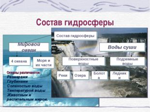 Состав гидросферы Океаны различаются: Размерами Глубинами Соленостью воды Тем